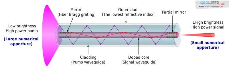 Cấu trúc laser fiber