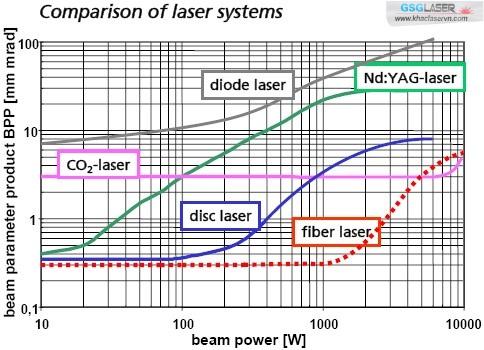 Công nghệ laser fiber