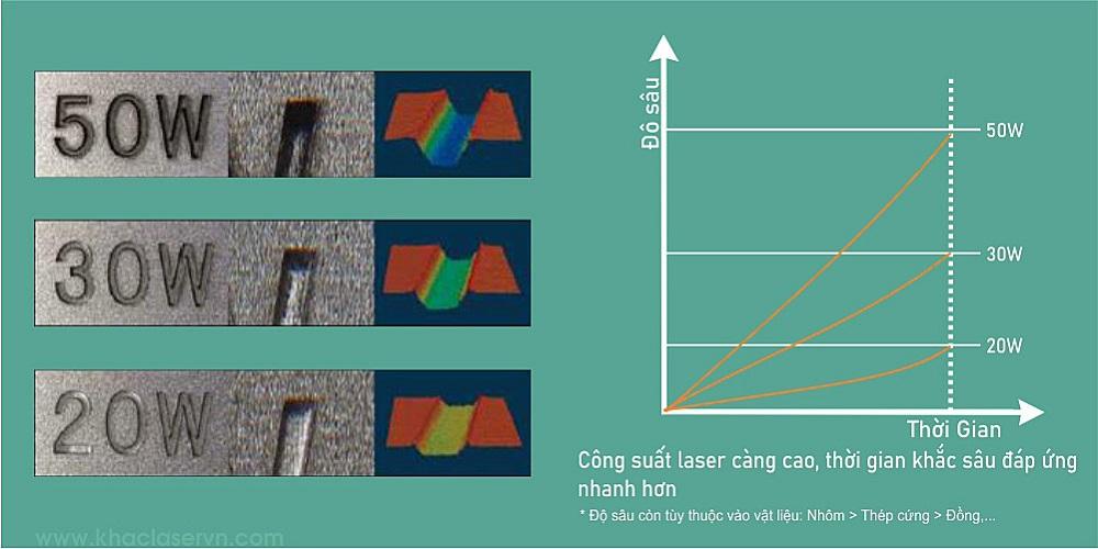 So sánh công suất máy khắc laser kim loại 20w 30w 50w