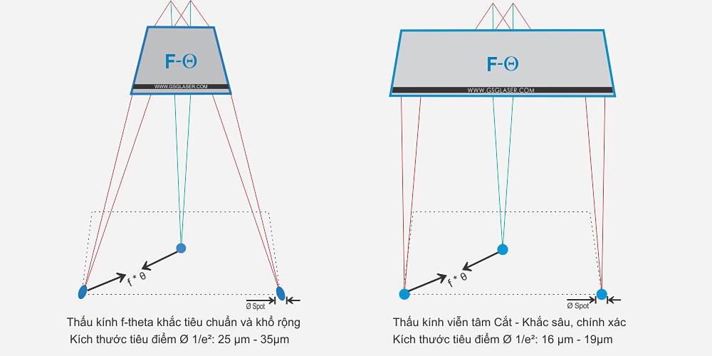 So sánh thấu kính viễn tân và thấu kính F-theta